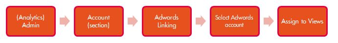 Linking Adwords and Analytics step 2